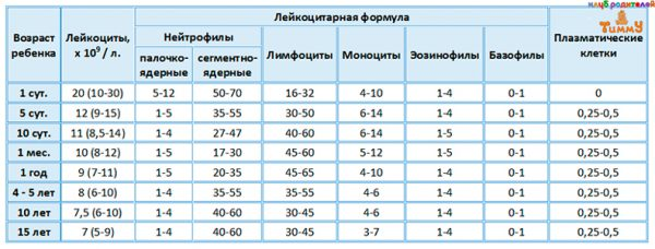 Показатели лейкоцитарной формулы по возрасту ребенка