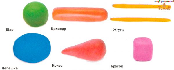 Основные формы для поделок из пластилина