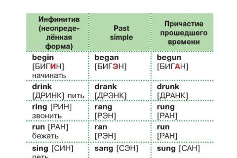 Все неправильные глаголы (рис. 3)