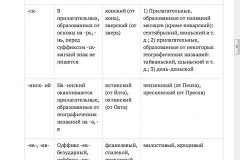 Все исключения русского языка (страница 4)