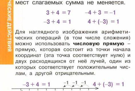 Арифметика шпаргалка для отличника 6
